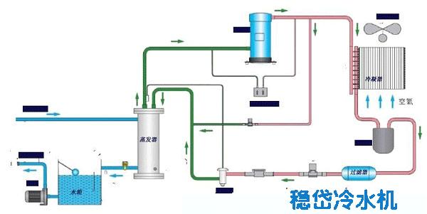 开始时由压缩机吸入蒸发制冷后的低温低压制冷剂气体